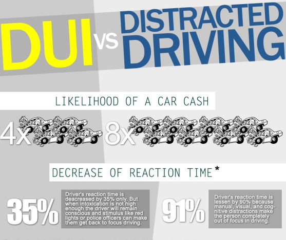 DUI vs distracted driving infographic