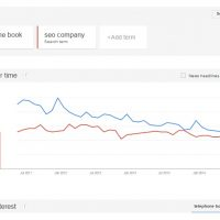 SEO Companies and Telephone Books: Trending Down in 2015