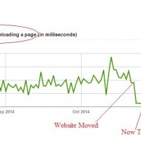 What Fast Hosting Looks Like in Google Webmaster Tools