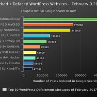 How To Fix and Secure WordPress Websites Hacked February 2017