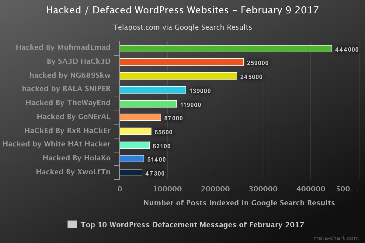 Hacked By Muhmademad How To Fix And Secure Wordpress Websites Hacked February 2017
