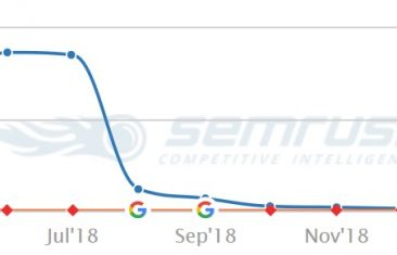 The March 2019 Google Broad Core Algorithm Update